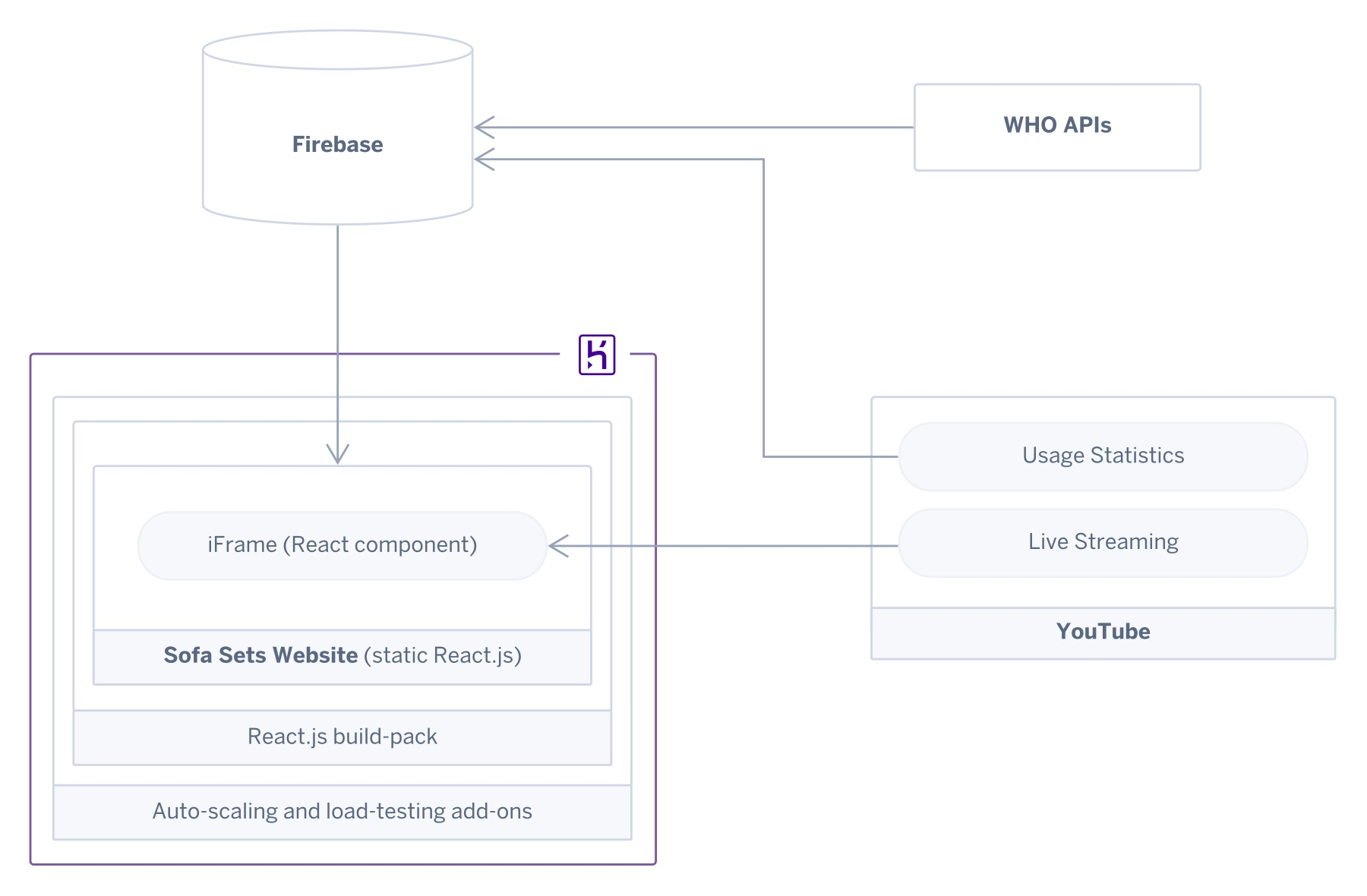 A diagram showing the architecture of the Heroku app and its connections to YouTube and Firebase