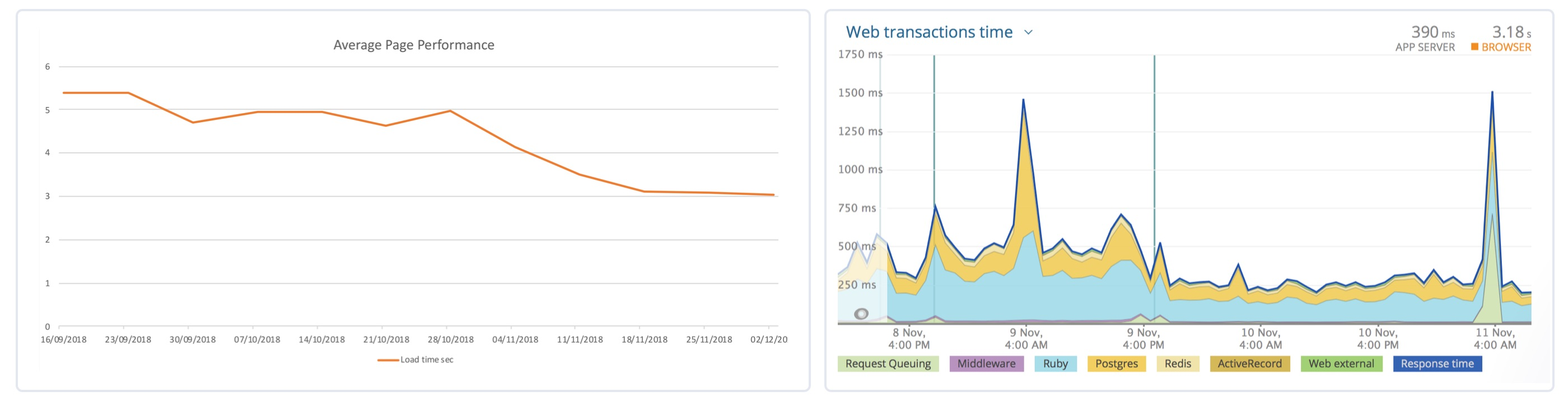 A graph showing the decreasing load time for pages and a view of the web transactions time graph on Paneco