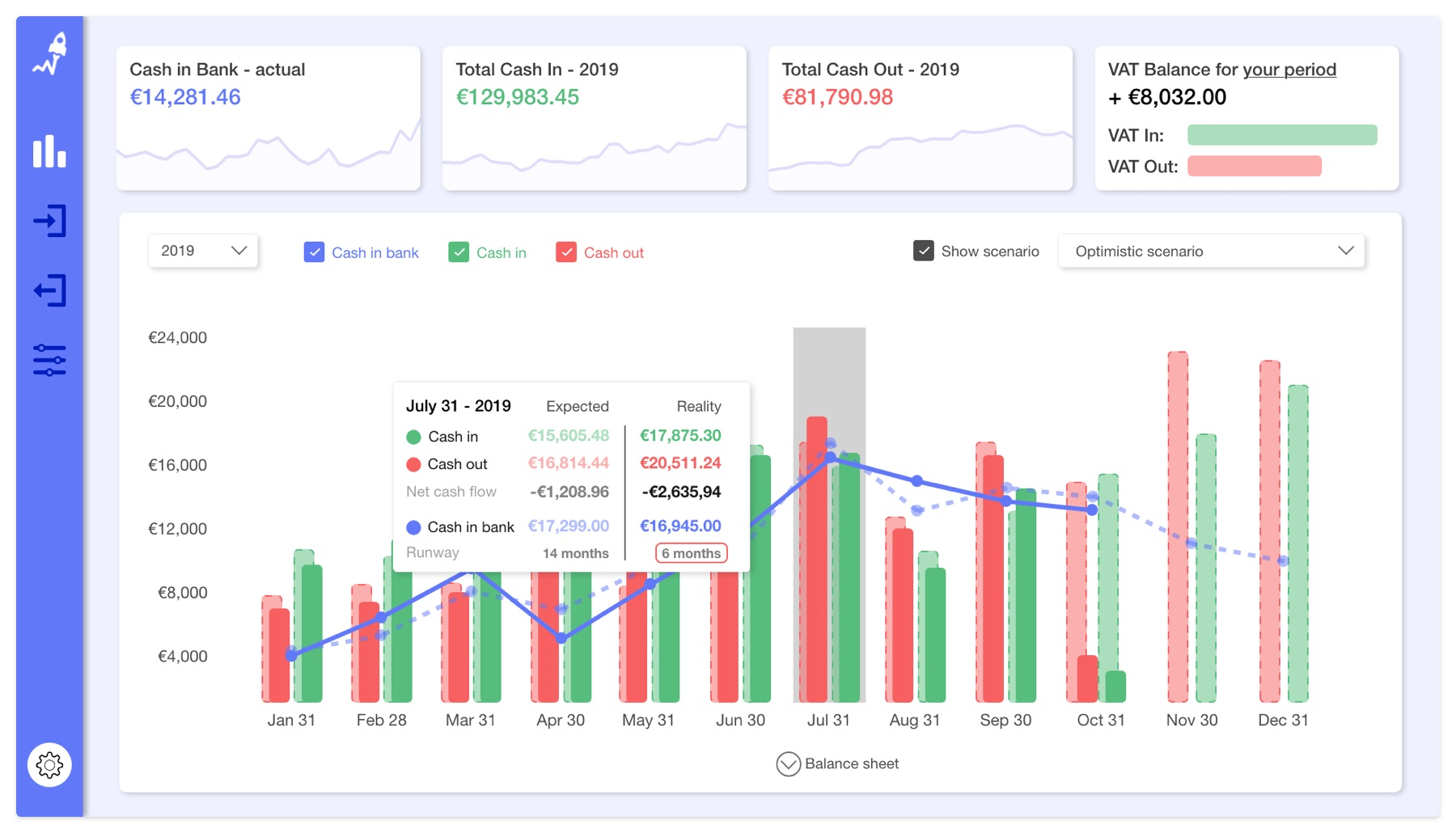 A screengrab of the RocketChart dashboard